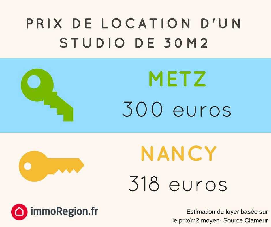 Location tudiant les prix des studios metz et nancy for Prix du m2 metz