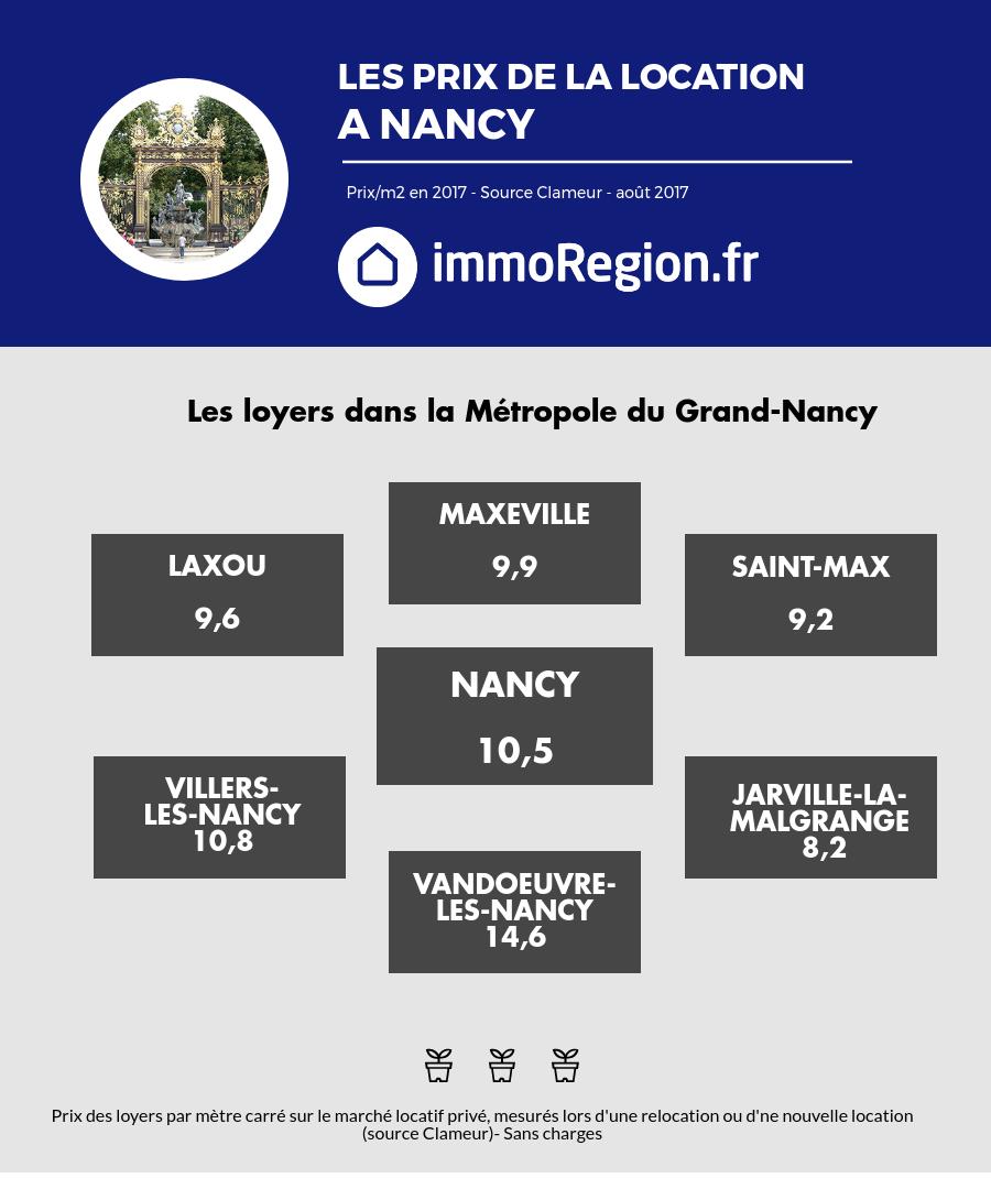 Prix de loyer à Nancy 2017