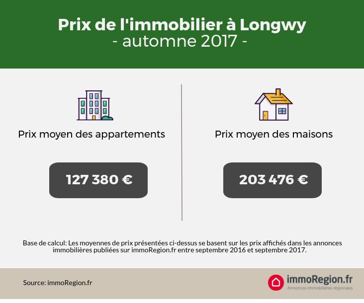 Prix immobiliers Longwy 2017