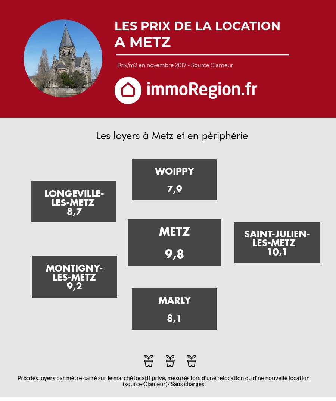 Prix des loyers à Metz