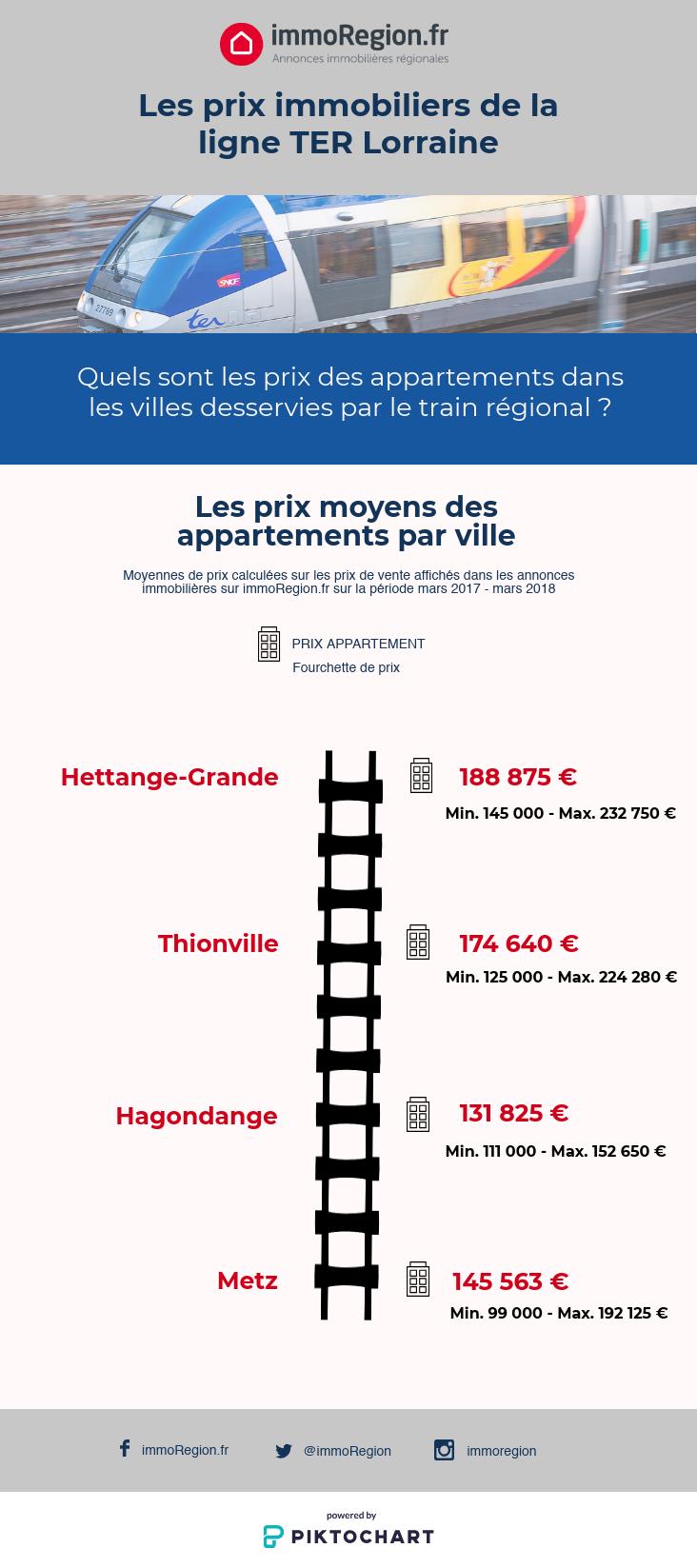 Les prix immobiliers dans les villes du train Lorraine